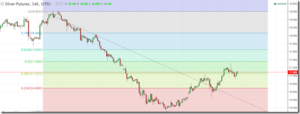 Possible bearish reversal in silver as resistance cluster ahead